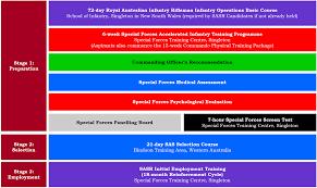 infantry training and readiness manual australian sas regiment selection u2013 boot camp u0026 military fitness