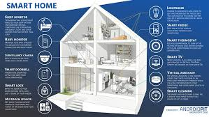 smart home first steps for turning your home into a smart home androidpit