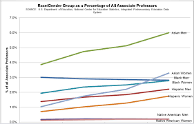 essay on diversity issues and midcareer faculty members