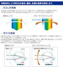 Blue Light Wavelength Eye Cafee Rakuten Global Market Blue Light Cut Pc Smart Phone