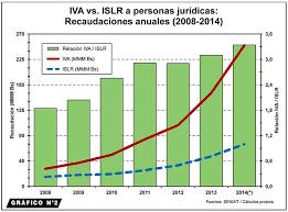 iva en mexico 2016 el presupuesto nacional 2015 tribuna popular