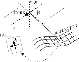 modeling gpr radiation and reflection characteristics for a