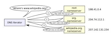 Domain Naming System Dns Tech by Domain Name System Wikipedia