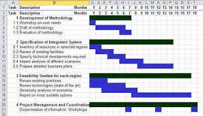 100 free gantt chart template for powerpoint office timeline
