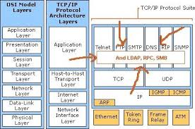 troubleshooting networks without netmon ask the directory