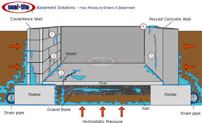 How To Stop Basement Leaks by Basement Waterproofing Wet Basement Repair