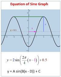 find the equation of a sine or cosine graph solutions examples