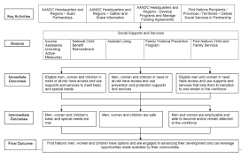 implementation evaluation of the enhanced prevention focused