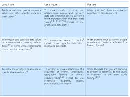 how to cite a table in apa tips on effective use of tables and figures in research papers