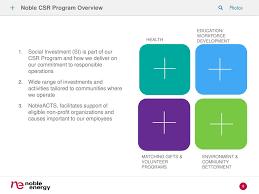 activit des si es sociaux managing key components of corporate social responsibility csr