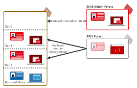 securing privileged access reference material microsoft docs