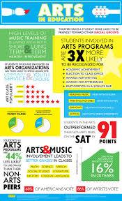 Art Education Resume 111 Best Art Assessment Images On Pinterest Art Curriculum Art
