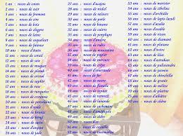 cadeaux anniversaire de mariage liste anniversaire de mariage de mariage