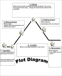 plot diagram template free word excel documents download free