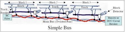 dcc u2013 track wiring trains4africa