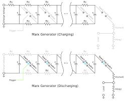 marx generator wikipedia