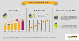 Immobilienportale 5 Jahresvergleich Mieten In München Steigen Weiter U2013 Aber