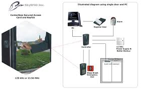 rfid access electronic rfid access based