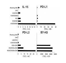 patent us20140212446 novel artificial antigen presenting cells