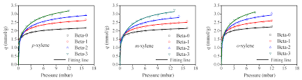 catalysts free full text adsorption and diffusion of xylene