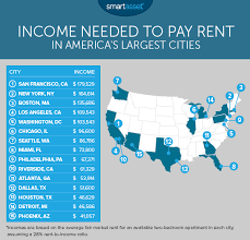 average rent us income needed to pay rent in the largest u s cities real estate