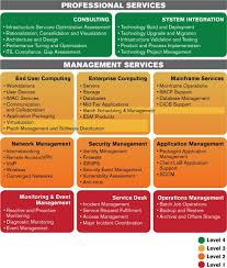 Service Desk Level 1 Itil Checklist And Process Template Professional Pinterest
