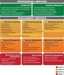 Service Desk Management Process Itil Checklist And Process Template Professional Pinterest