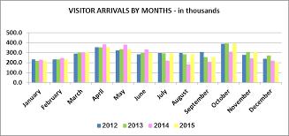 miami bureau of tourism tourism to drops 3 percent atlanta times