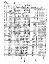 Table Of Trigonometric Values Logarithms The Early History Of A Familiar Function John Napier