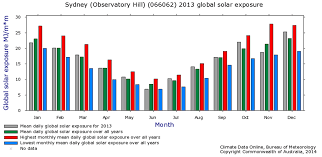 meteorology bureau australia australian bureau of meteorology evidence of revision of solar