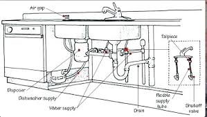 plumbing in a kitchen sink kitchen sink drain plumbing socielle co