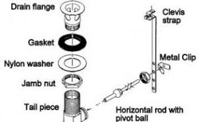 bathroom sink plumbing repair innovative on bathroom in kitchen