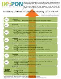 Elac Map Indiana Professional Development Network Indiana Aeyc Indiana Aeyc