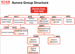 Aurora Office Furniture by Aurora Market Share In China U0026 Taiwan 3d Printing Industry