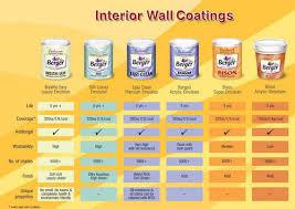 asian paints u0026 ambuja cement wholesaler u0026 retailer from meerut