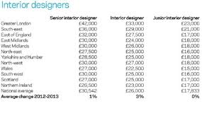 home interior designer salary home designer salary interior designers salary simple interior