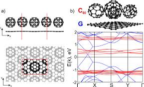 heterostructures based on graphene and mos2 layers decorated by