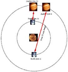 How Long Does It Take To Travel A Light Year A Few Random Facts The Physics Of The Universe