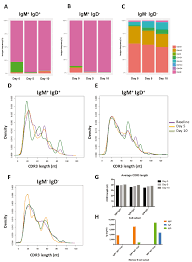 design of experiments optimisation of ex vivo memory b cell expansion differentiation