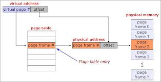 Page Table Entry Memory Management Paging Swaping Partitioning Computer
