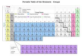 Group In Periodic Table Special Group And Period Names Regarding How Many Groups Are In