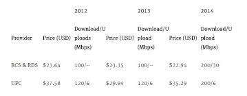 the cost of connectivity 2014