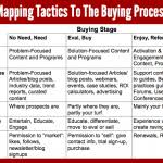 business tactical plan template tactical marketing plan template