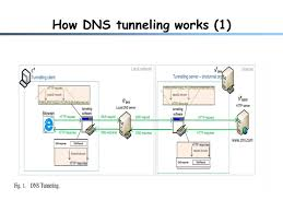 How Dns Works by Dns Tunneling Mihir Nanavati U0026 Long Zhang Mihirn April 19th Ppt