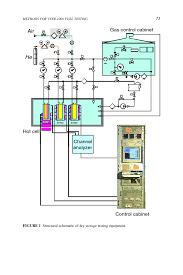Fuel Storage Cabinet 9 Methods For Vver 1000 Fuel Testing Under Dry Storage Conditions