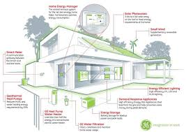 Energy House by Building The Smart House With Big Data French Tech Hub French