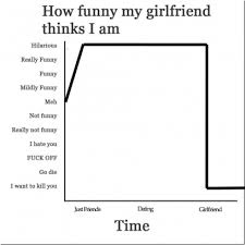 Funny Girlfriend Memes - how funny my girlfriend thinks i am meme chart