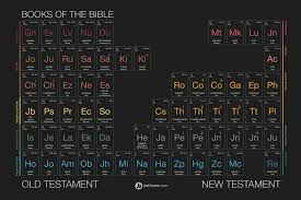 printable periodic table of the bible land of honey interview with josh byers a giveaway