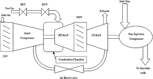 fault tolerant control of an industrial gas turbine based on a