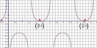 graphing tangent cotangent secant and cosecant ck 12 foundation